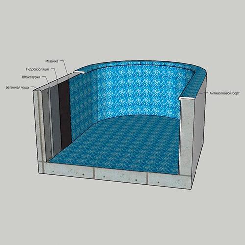 Мозаичный бассейн