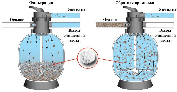 Как промывать песочный фильтр для бассейна